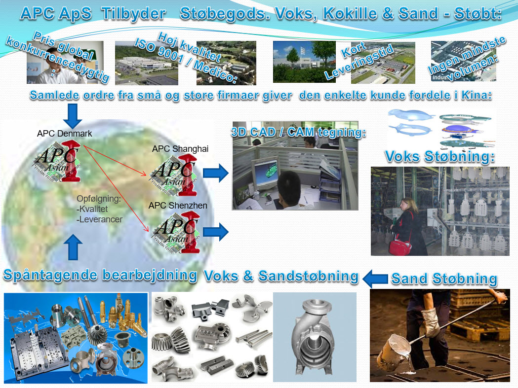 Støbegods.  Voks, Kokille & Sand - støbning